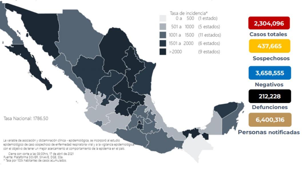 México acumula 2 millones 304 mil 96 casos de Covid-19